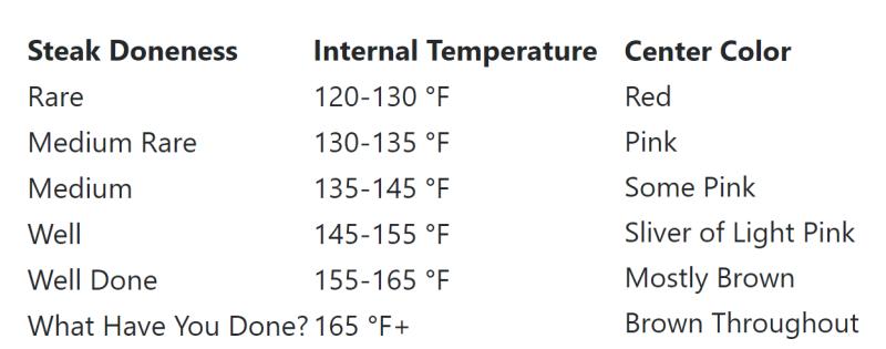 Internal temperature Chart for beef Steak